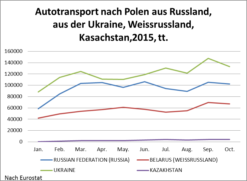 Autotransport nach Polen